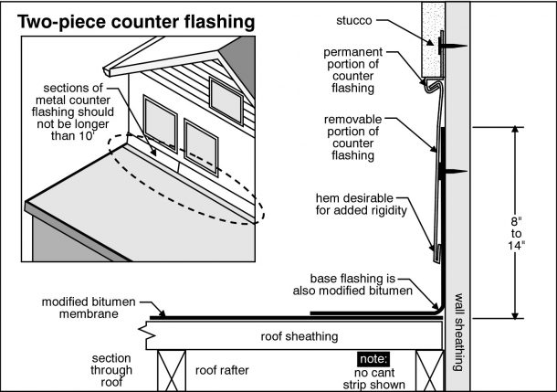 Knoxville Home Inspection inspects chimney flashing